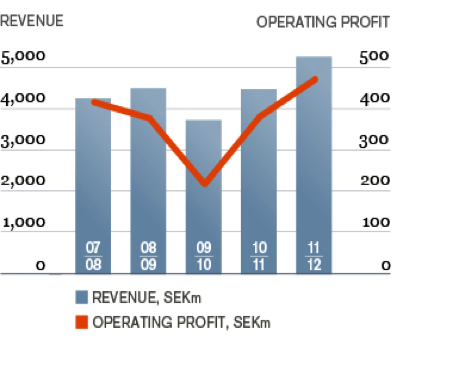 Bar and line graph demonstrating the relationship between revenue and operating profit among Addtech companies